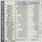 No.4079 台風24号の爪痕3・・・